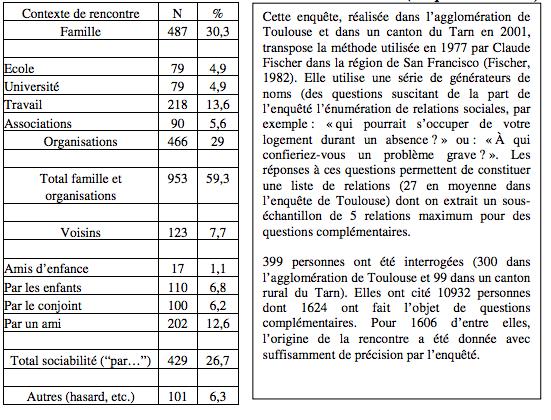 Contextes de construction des relations sociales (Enquête Toulouse, 2001)