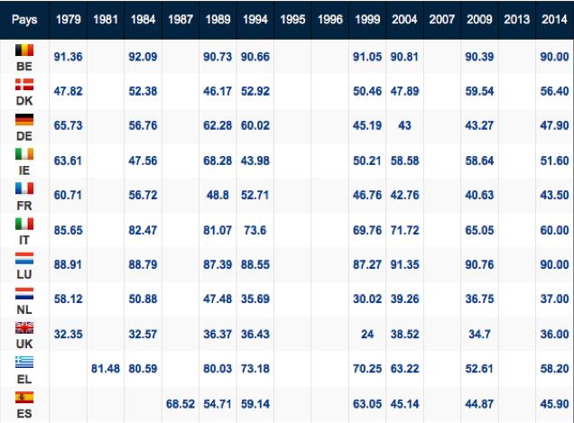 Taux de participation par pays (en %)