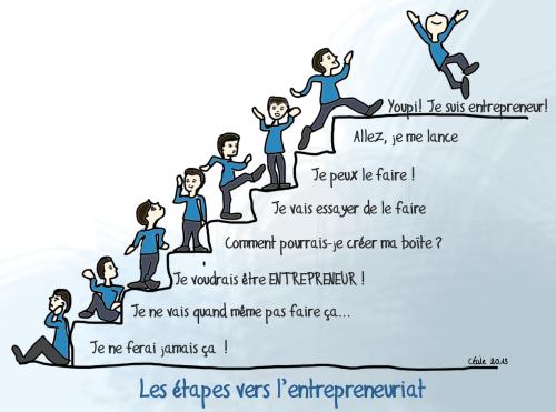 etapes-entrepreneur